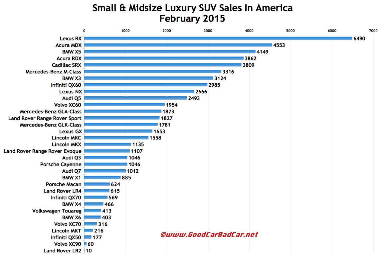 2015 midsize suv comparison chart autos post
