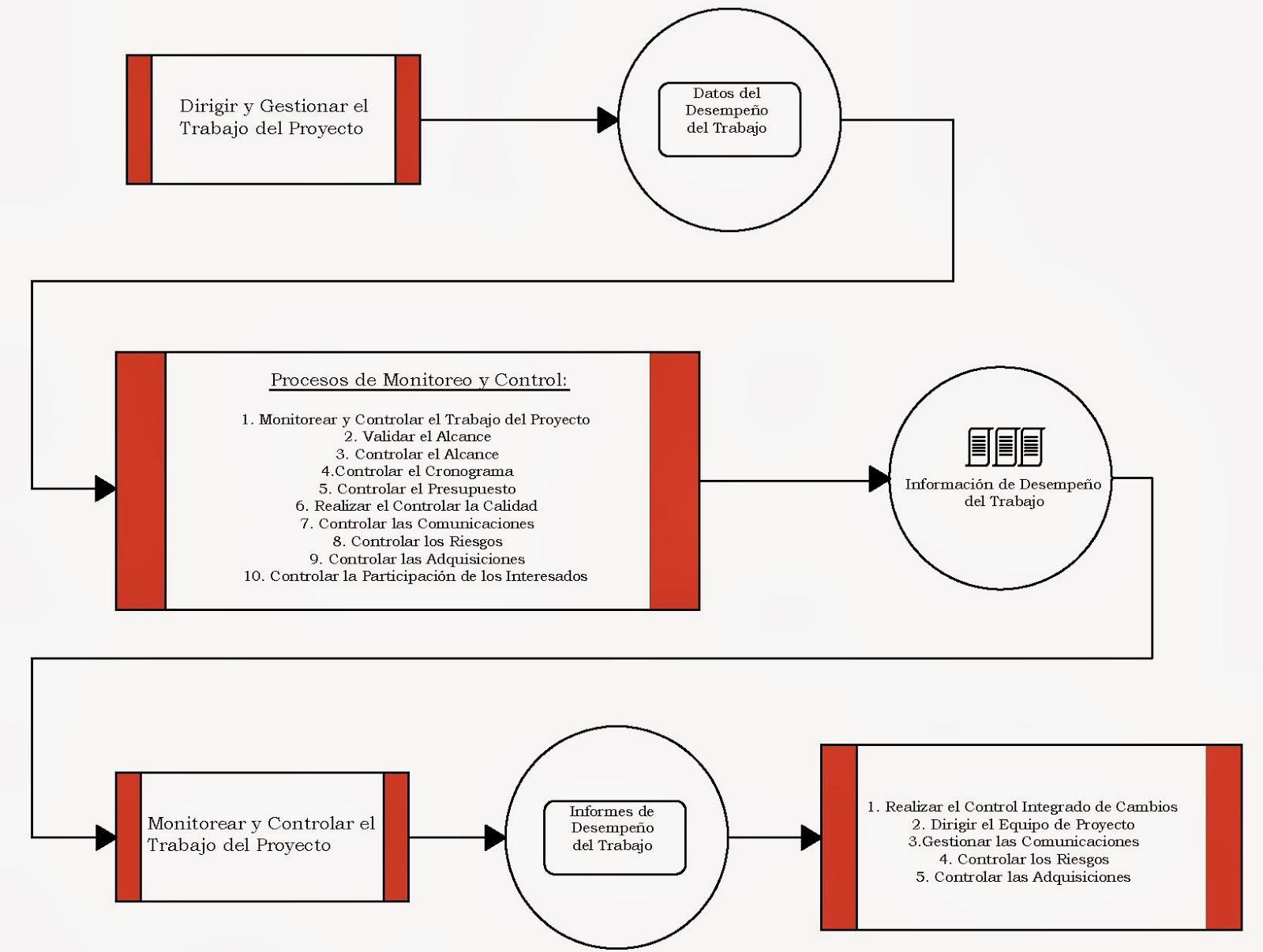 Acerca de los Datos, Información e Informes de Desempeño del Trabajo ...
