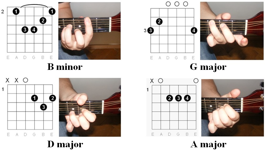Easy Guitar Tabs Easy Guitar Tabs Avril Lavigne