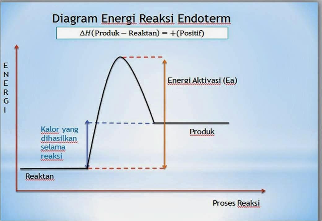 Sains reaksi endoterm dh hp hr 0 atau dh ccuart Gallery