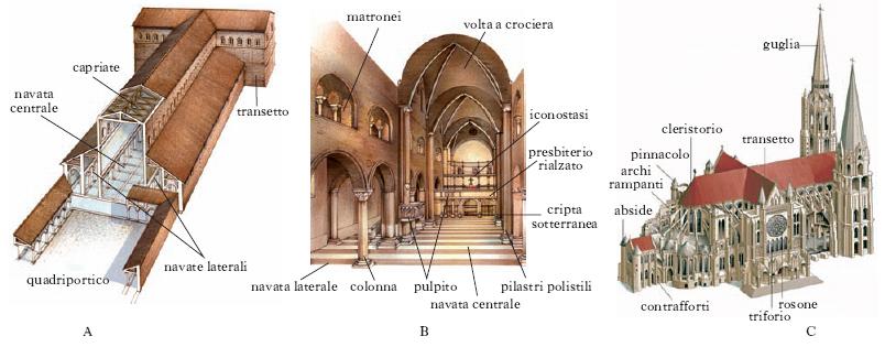 Studente commosso al sighele di riva del garda per tutte le seconde il secondo modulo la - Elementi architettonici di una chiesa ...