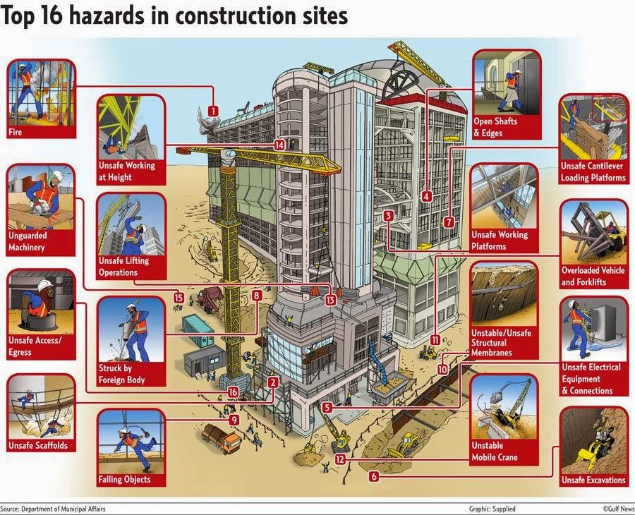 construction site safety plan pdf