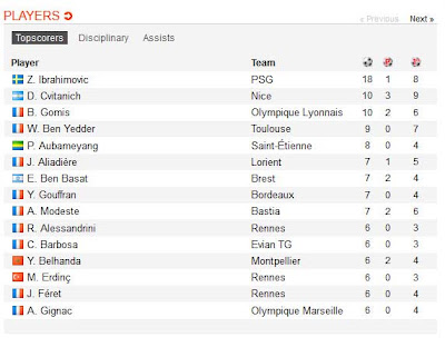 inovLy media : TOP SKOR Ligue1 France 2012/2013 sementara