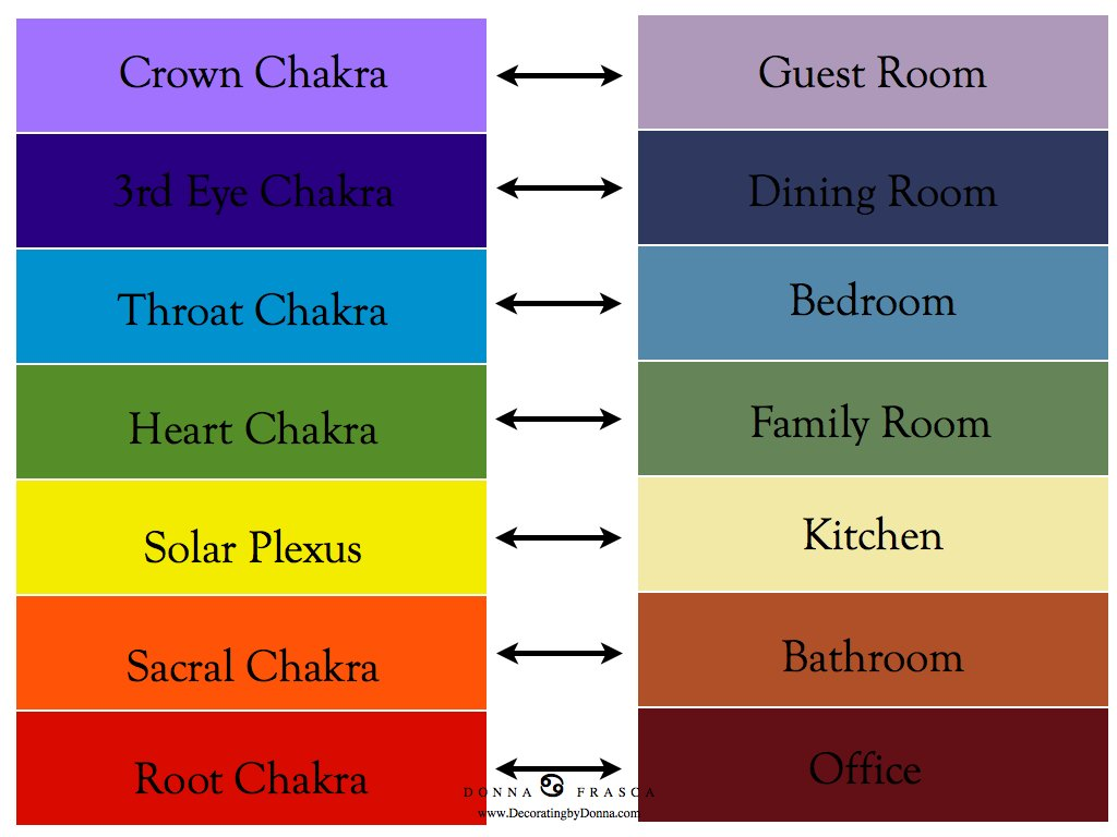 Chakra Colors For Your Home A Color Specialist In Charlotte