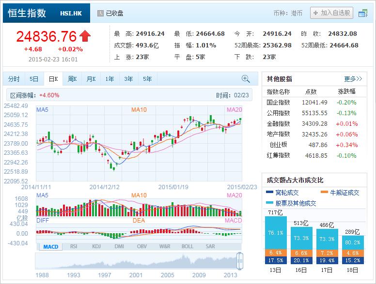 中国株コバンザメ投資 香港ハンセン指数20150223