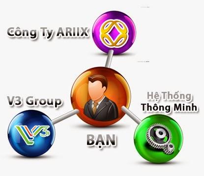 Ước mơ của bạn là kế hoạch của Ariix Việt Nam