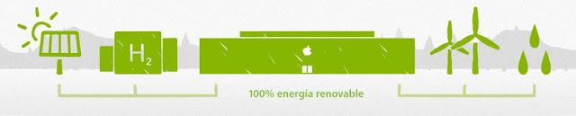 Apple construirá granja solar