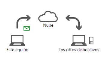 carga de correo electronico en la nube