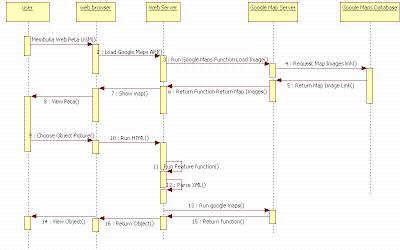 Pengertian contoh bentuk diagram persamaan perbedaan diagram gambar 20 diagram kolaborasi ccuart Gallery