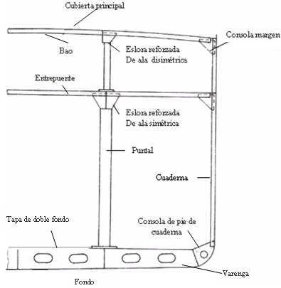 Construccin del Buque I Estructura del Buque  Elementos