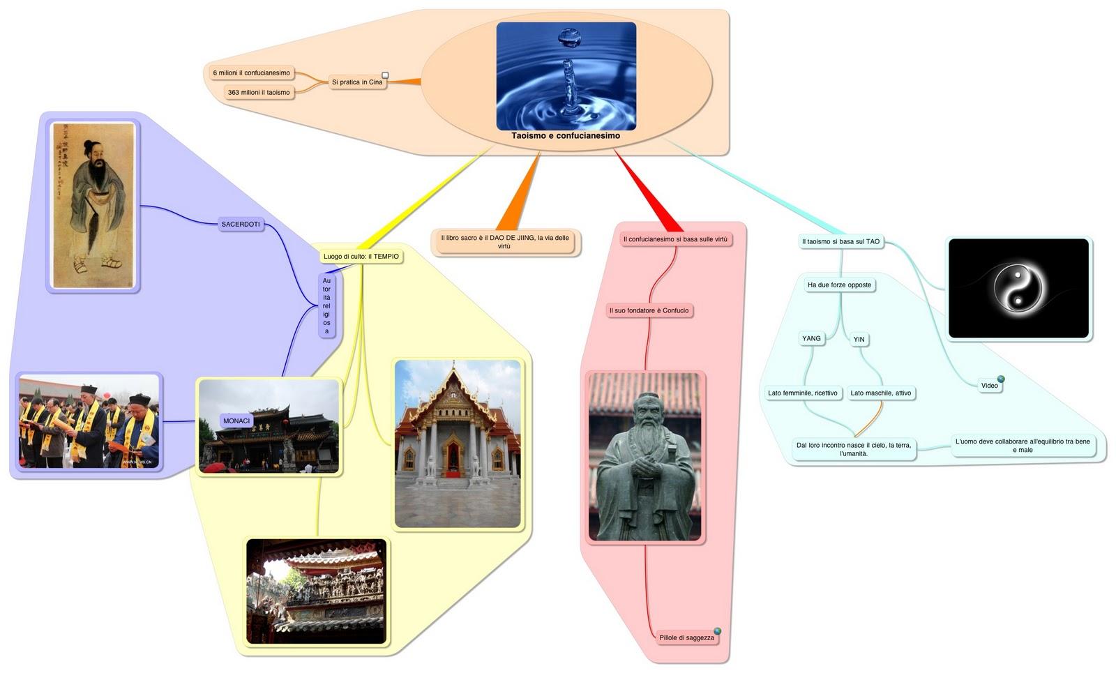 Taoismo e Confucianesimo