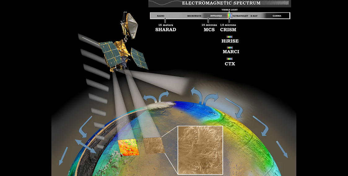 MRO uses the visible, infrared, and radio ranges of the electromagnetic spectrum to measure water in the atmosphere, on the surface, and below the surface. (Courtesy NASA/JPL-Caltech.)