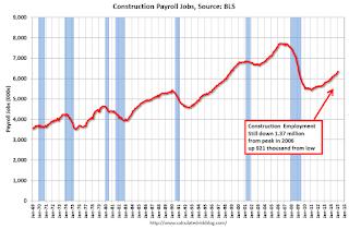 Construction Employment