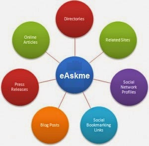 Backlink Strategies for Getting High Google Pagerank : eAskme