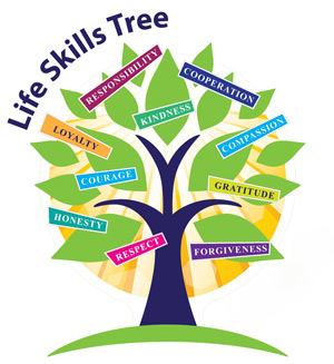 consistently developing knowledge skills and values Students to develop a broad range of skills, competences and values that enable   knowledge and subject skill at an  consistently well on how the code of.