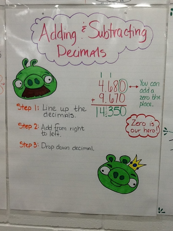 1000  images about Math Anchor Charts - Problem Solving on ...