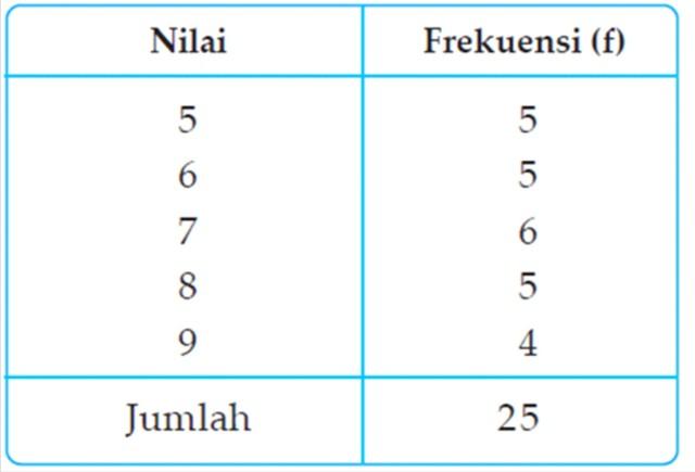 PENGOLAHAN DATA KUANTITATIF DALAM PENELITIAN SOSIAL | SS