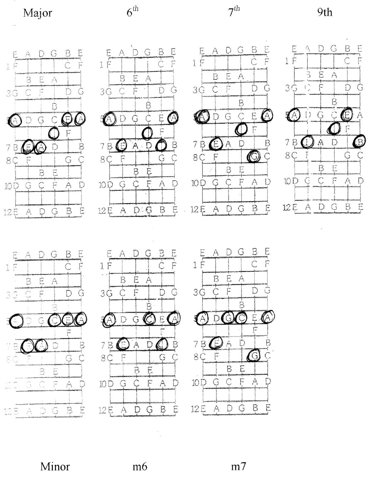 Rock Guitar Method Post Six Bar Chords Again