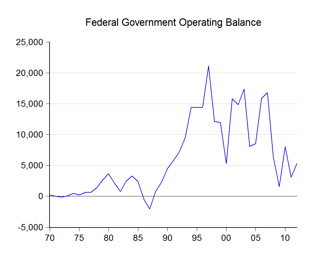 Hutang kerajaan malaysia dan gdp satu penjelasan mudah qna the governments operational balance has been negative in just three years out of the last 40 and it has not been in deficit since 1987 ccuart Images