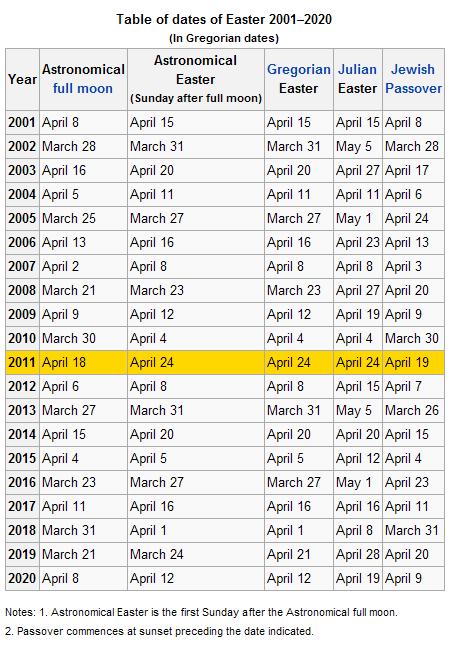 In Western Christianity, using the Gregorian calendar, Easter always ...