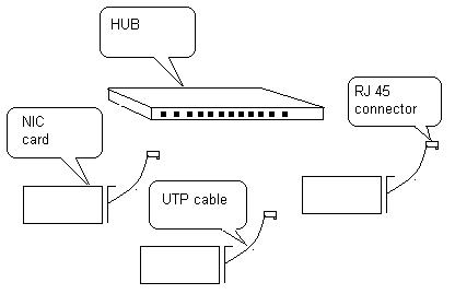 10BASE-T Thin Ethernet