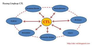 Pendekatan dan Pembelajaran Konstektual (CTL)