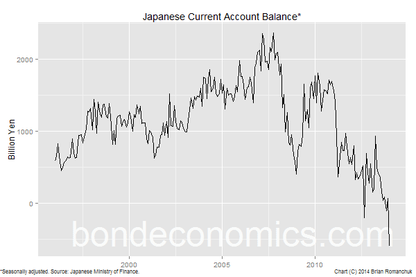 Chart: Japanese Current Account