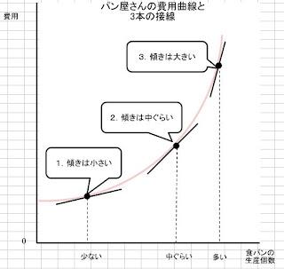 パン屋さんの費用曲線と3本の接線
