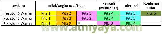 Gambar: Pemetaan Pita resistor 4, 5 dan 6 warna