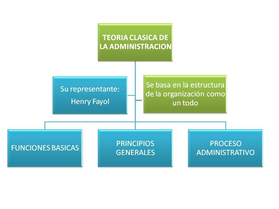 teoria clasica:
