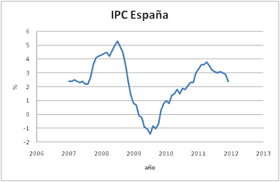 Inflación reciente España