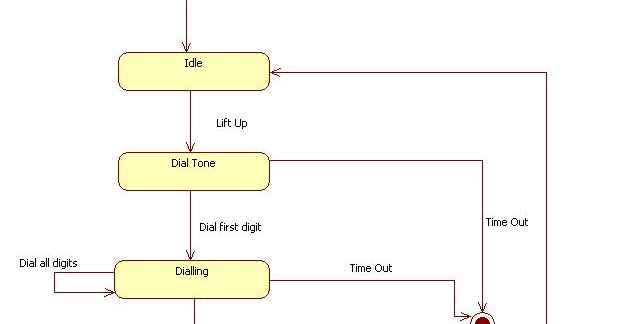 State Transition    diagram    of    Telephone    Line   Study Point