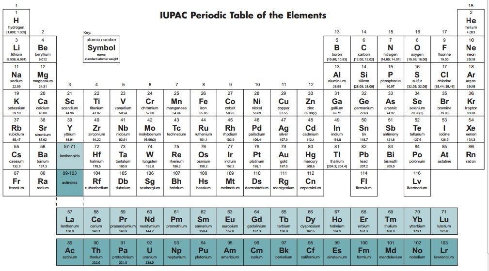 La figura muestra la tabla periódica actualizada de la IUPAC. Se ...