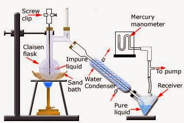 Distillation And Its Types Its All About Pharma