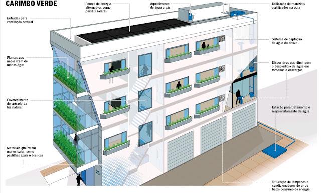 """primeiro edifício a receber a etiqueta """"A"""" em eficiência energética"""