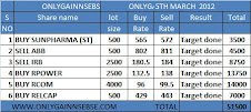 ONLYGAIN PERFORMANCE OF 5TH MARCH 2012 ON (MONDAY)