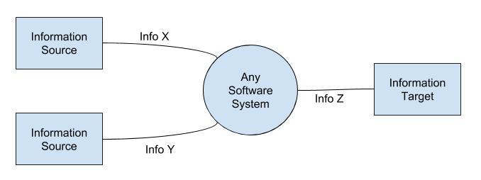 Enterprise Architecture For Smbs Scott Orlando Enterprise Context