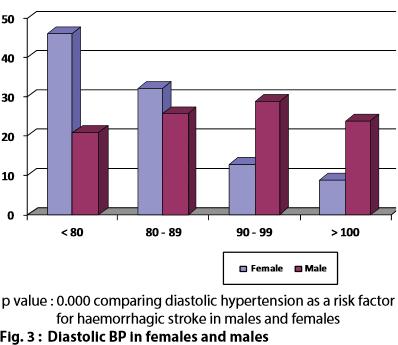 グラフ:血圧脳内出血女性