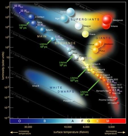 http://4.bp.blogspot.com/-E92K4Mda2Uo/TbwBX8kvV6I/AAAAAAAAAHM/xWiWd9YY8dM/s1600/diagrama-hr1.jpg