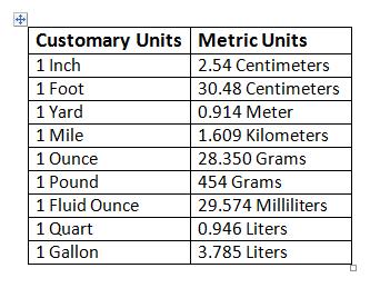 Customary Units And Metric Units - Theintelligenceband