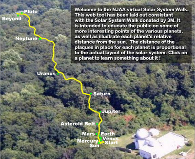 Scale Model of Solar System for Hikers