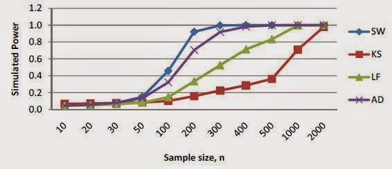 Grafik Uji Normalitas pada Paltykurtic Distributions
