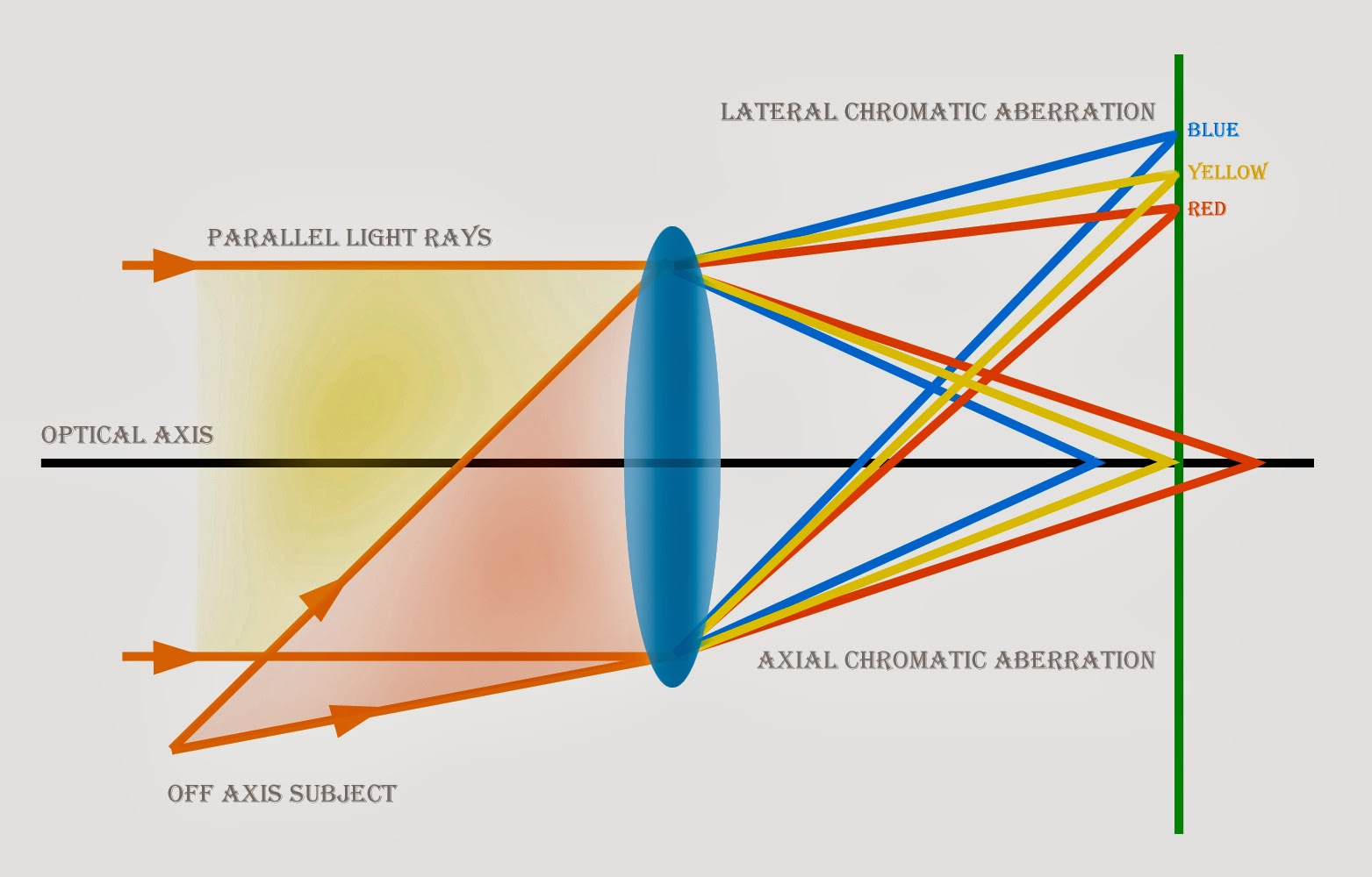 axial and lateral chromatic aberration of camera lens