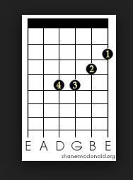 cara bermain kunci gitar bm