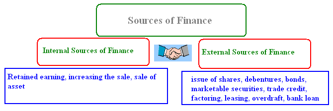 long term source of finance A capital market is a financial market in which long-term debt  capital markets overtook bank lending as the leading source of long-term finance in 2009,.