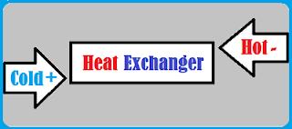proses masuknya fluida ke dalam heat exchanger