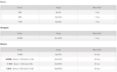 Daftar Harga Paket Internet XL HotRod 3G+ Terbaru Lengkap