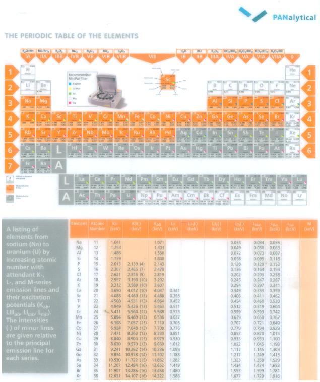 Environmental study april 2011 edxrf periodic table and peak identification urtaz Images