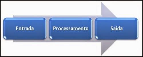 Processo Administração da Produção