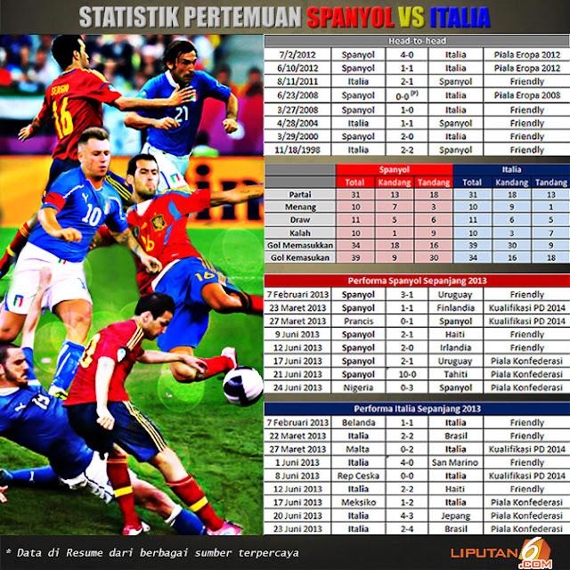 Prediksi skor (line-up) spanyol vs italia semifinal piala konfederasi